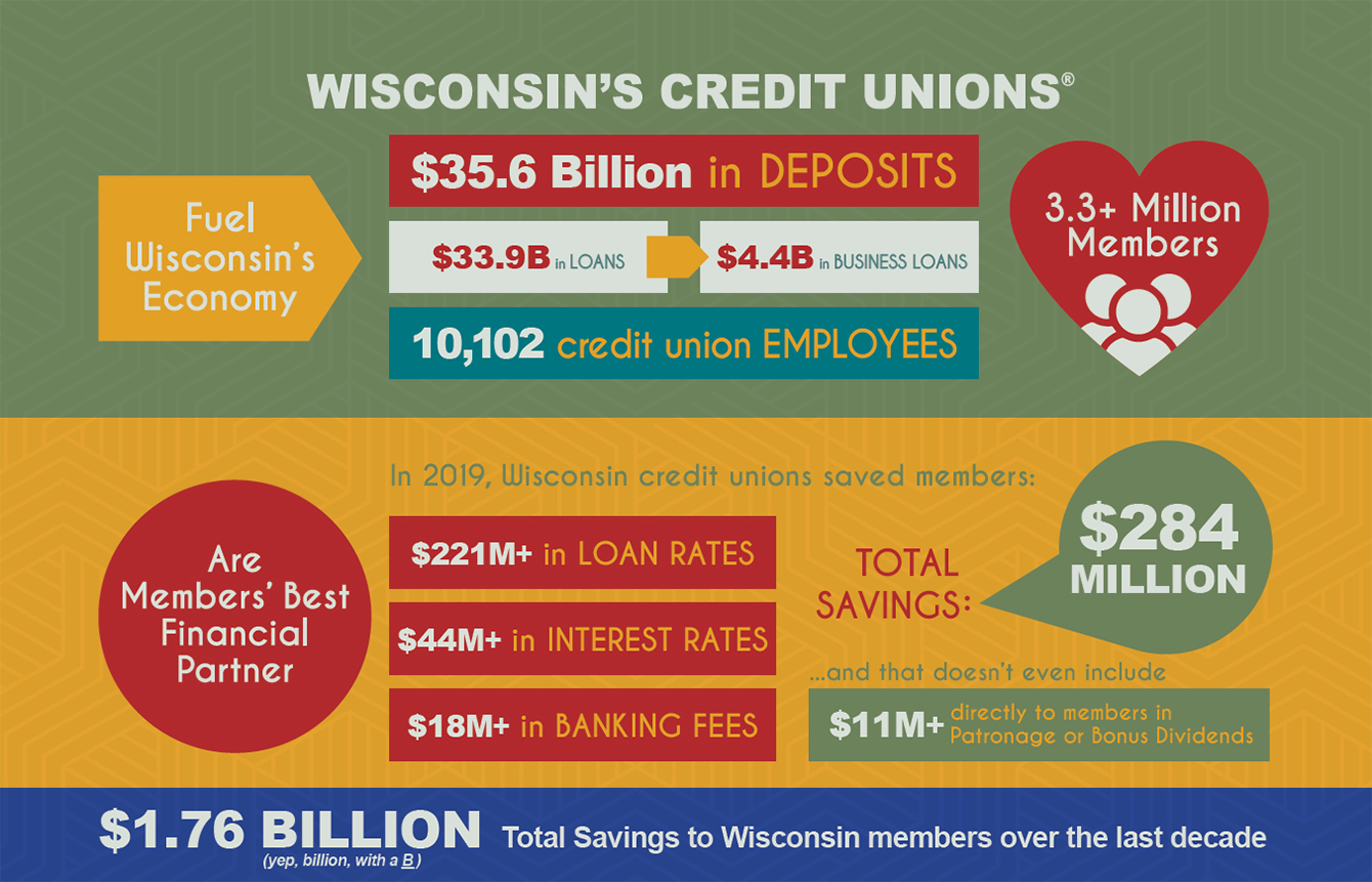 In 2019, Wisconsin credit unions saved members $284 million.
