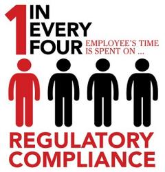 Employee Time Spent on Regulatory Compliance