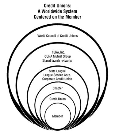 Our Movement is centered on the member